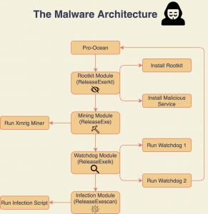 شکل 3 - معماری کلی بدافزار