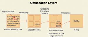 شکل 1 - لایههای مبهمسازی در بدافزار Pro-Ocean