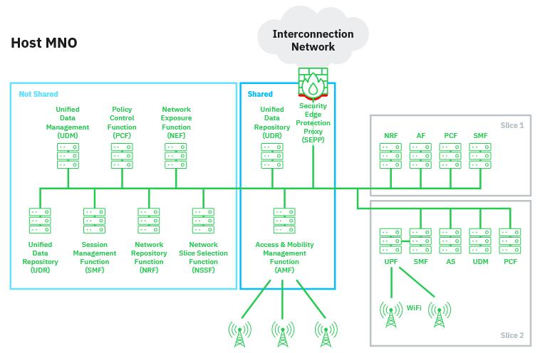 شکل 1: نمونهای از تقسیمبندی شبکه اصلی